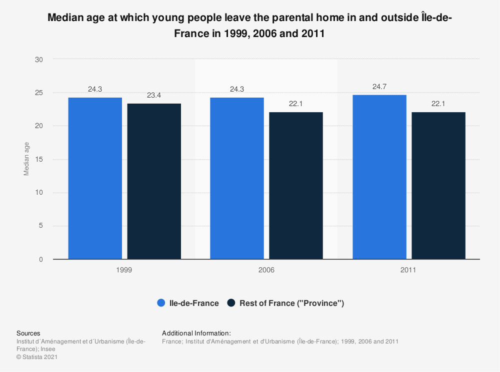 Statistic: Median age at which young people leave the parental home in and outside Île-de-France in 1999, 2006 and 2011 | Statista