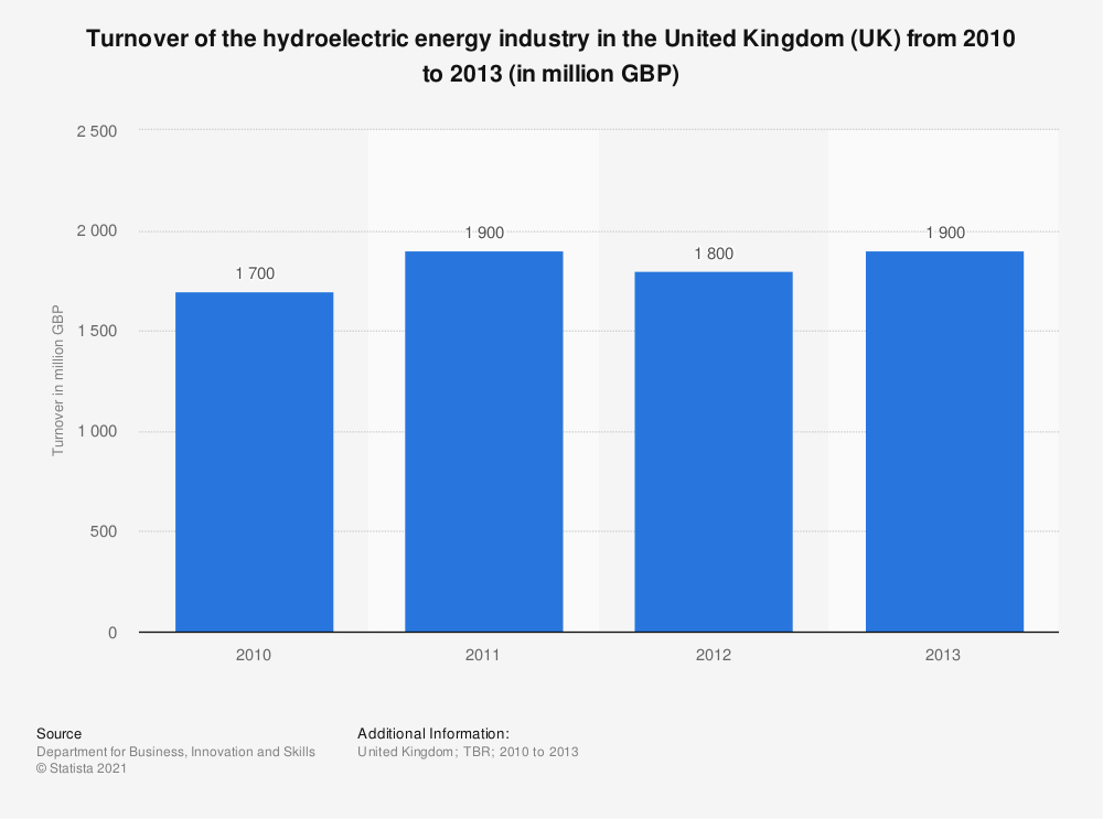 Statistic: Turnover of the hydroelectric energy industry in the United Kingdom (UK) from 2010 to 2013 (in million GBP) | Statista