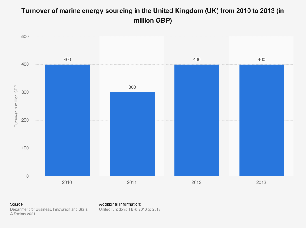 Statistic: Turnover of marine energy sourcing in the United Kingdom (UK) from 2010 to 2013 (in million GBP) | Statista