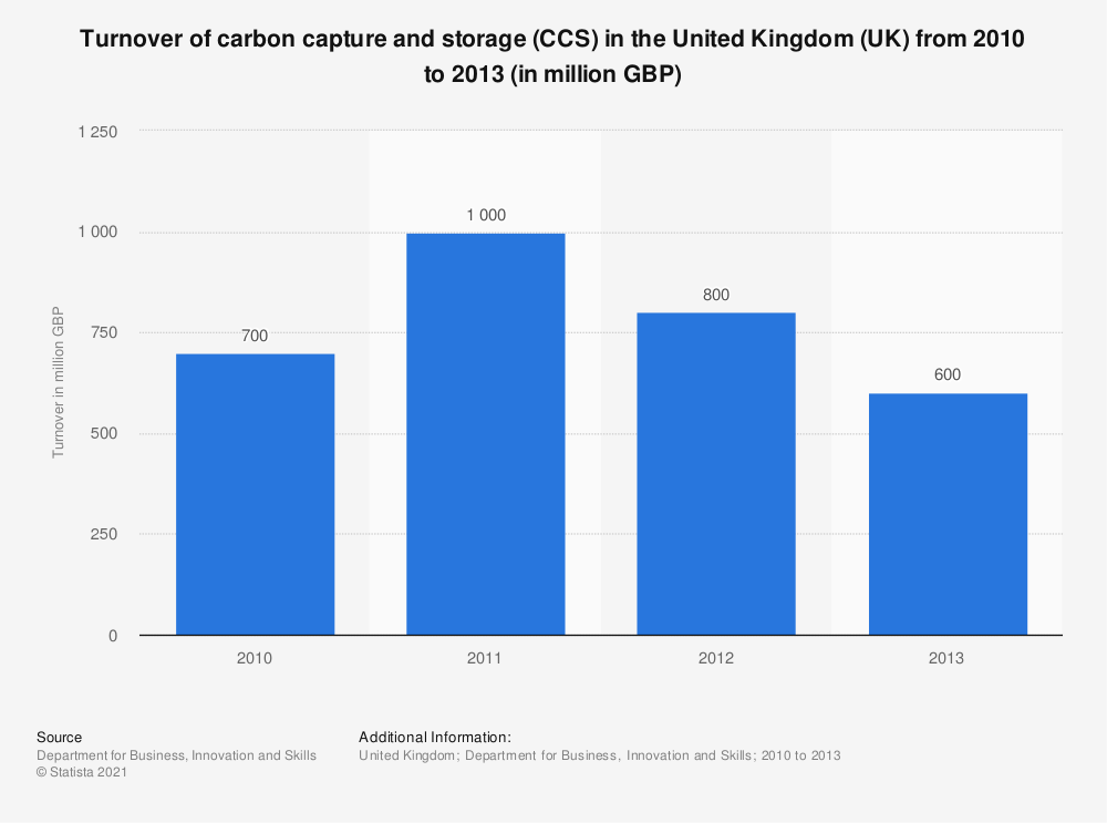 Statistic: Turnover of carbon capture and storage (CCS) in the United Kingdom (UK) from 2010 to 2013 (in million GBP) | Statista