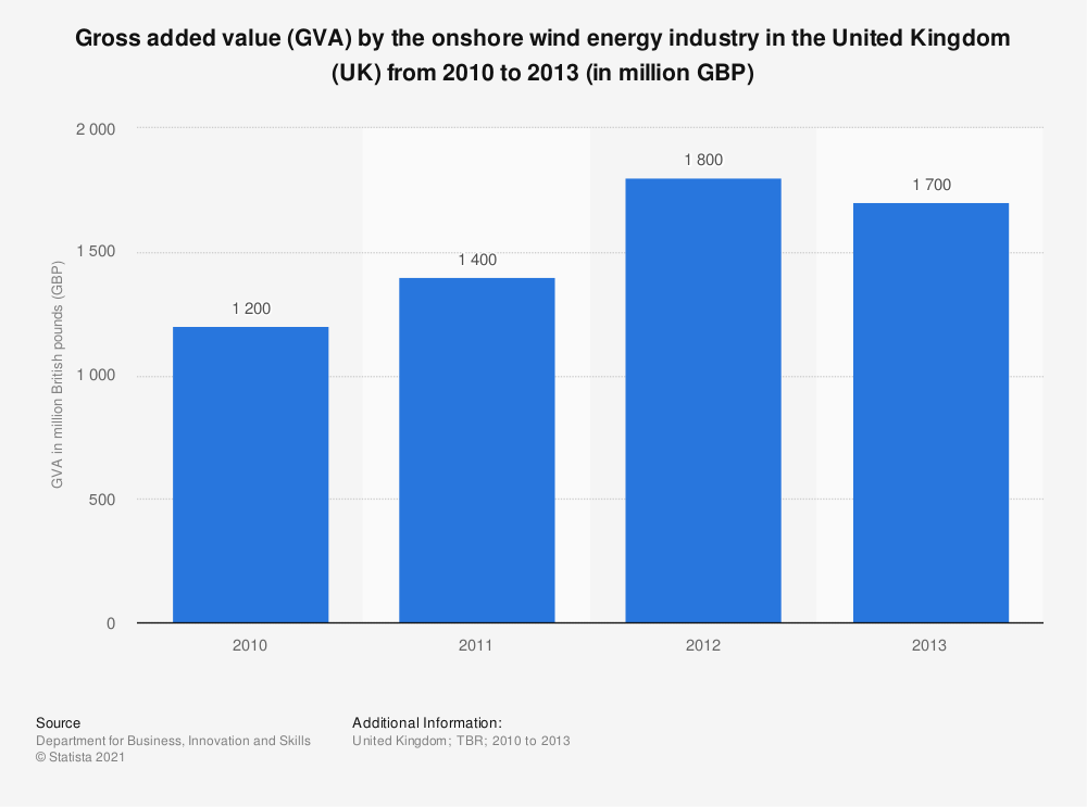 Statistic: Gross added value (GVA) by the onshore wind energy industry in the United Kingdom (UK) from 2010 to 2013 (in million GBP) | Statista