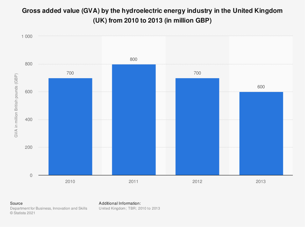 Statistic: Gross added value (GVA) by the hydroelectric energy industry in the United Kingdom (UK) from 2010 to 2013 (in million GBP) | Statista