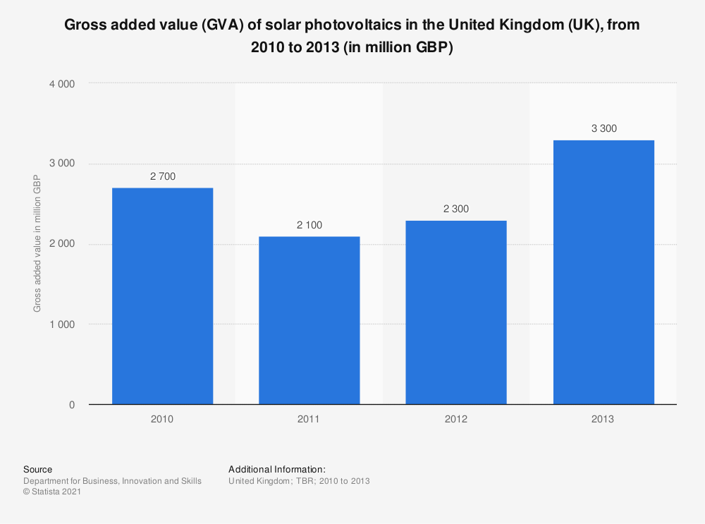 Statistic: Gross added value (GVA) of solar photovoltaics in the United Kingdom (UK), from 2010 to 2013 (in million GBP) | Statista