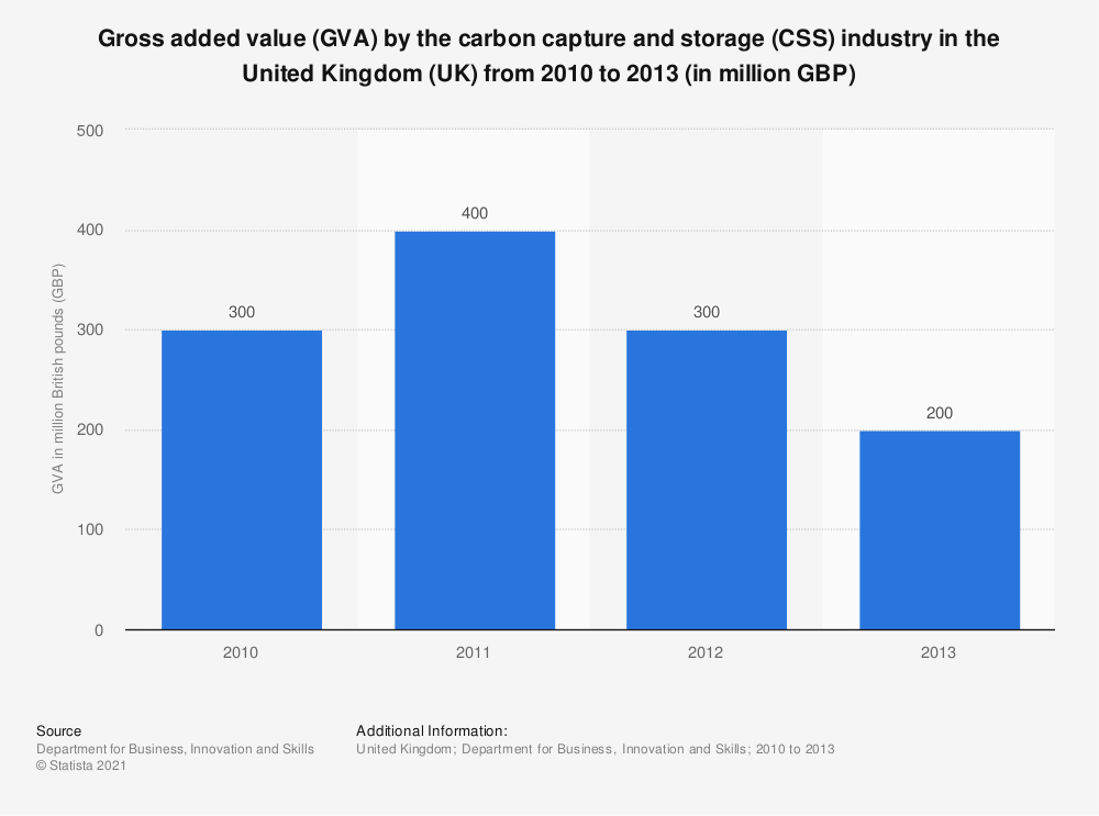 Statistic: Gross added value (GVA) by the carbon capture and storage (CSS) industry in the United Kingdom (UK) from 2010 to 2013 (in million GBP) | Statista