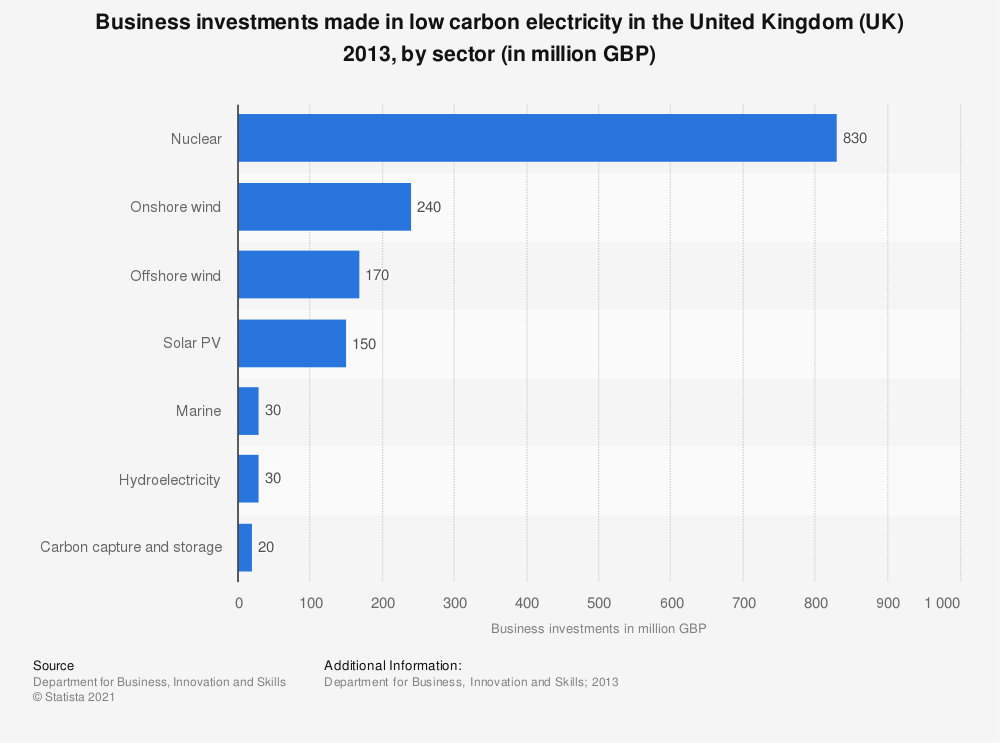 Statistic: Business investments made in low carbon electricity in the United Kingdom (UK) 2013, by sector (in million GBP) | Statista