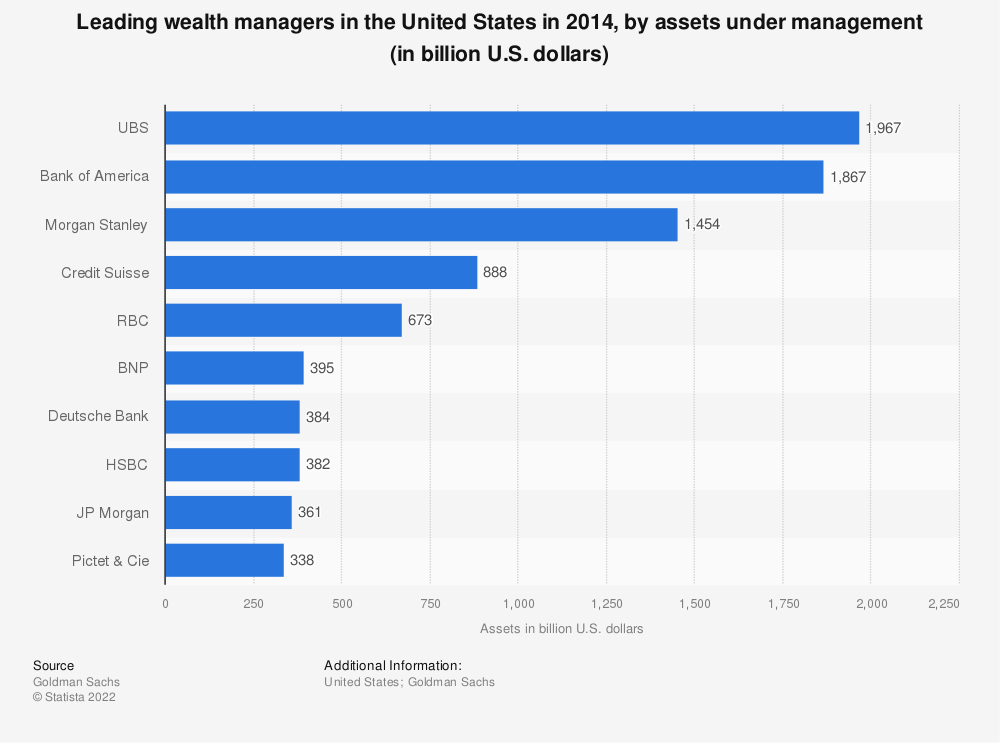 Statistic: Leading wealth managers in the United States in 2014, by assets under management (in billion U.S. dollars) | Statista