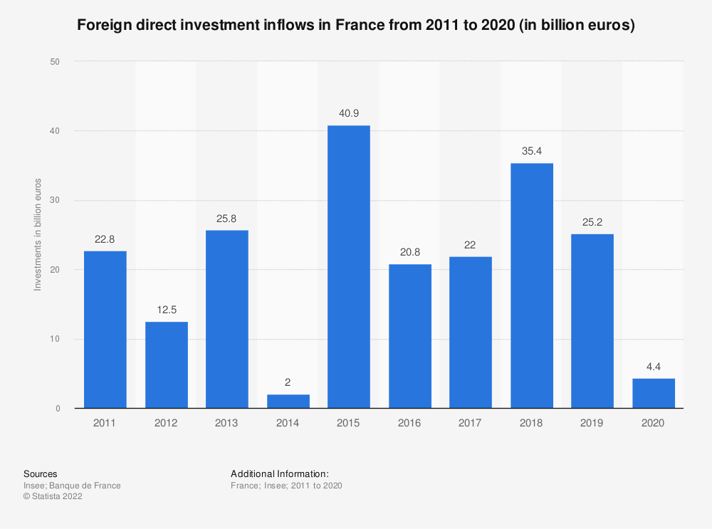 Statistic: Foreign direct investment inflows in France from 2011 to 2018 (in billion euros) | Statista