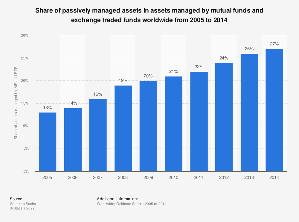 Statistic: Share of passively managed assets in assets managed by mutual funds and exchange traded funds worldwide from 2005 to 2014 | Statista