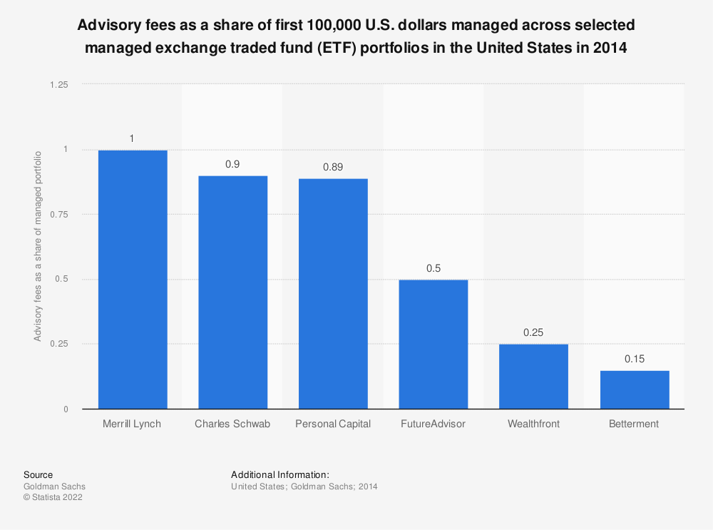 Statistic: Advisory fees as a share of first 100,000 U.S. dollars managed across selected managed exchange traded fund (ETF) portfolios in the United States in 2014 | Statista