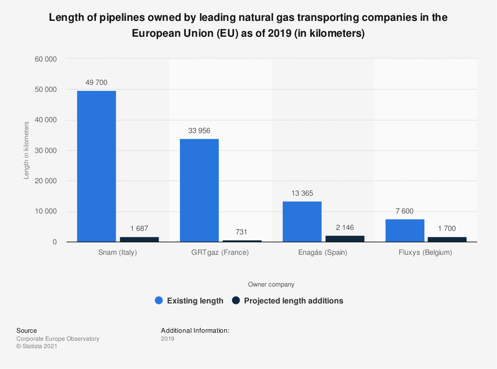 Statistic: Length of pipelines owned by leading natural gas transporting companies in the European Union (EU) as of 2019 (in kilometers) | Statista