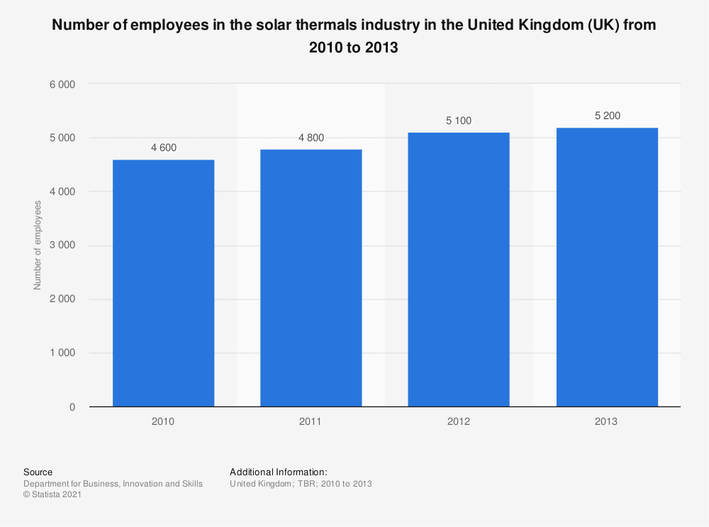 Statistic: Number of employees in the solar thermals industry in the United Kingdom (UK) from 2010 to 2013 | Statista