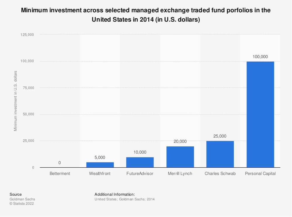 Statistic: Minimum investment across selected managed exchange traded fund porfolios in the United States in 2014 (in U.S. dollars) | Statista