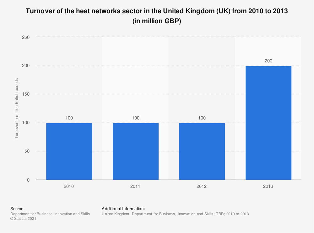 Statistic: Turnover of the heat networks sector in the United Kingdom (UK) from 2010 to 2013 (in million GBP) | Statista