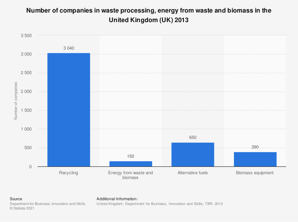 Statistic: Number of companies in waste processing, energy from waste and biomass in the United Kingdom (UK) 2013 | Statista