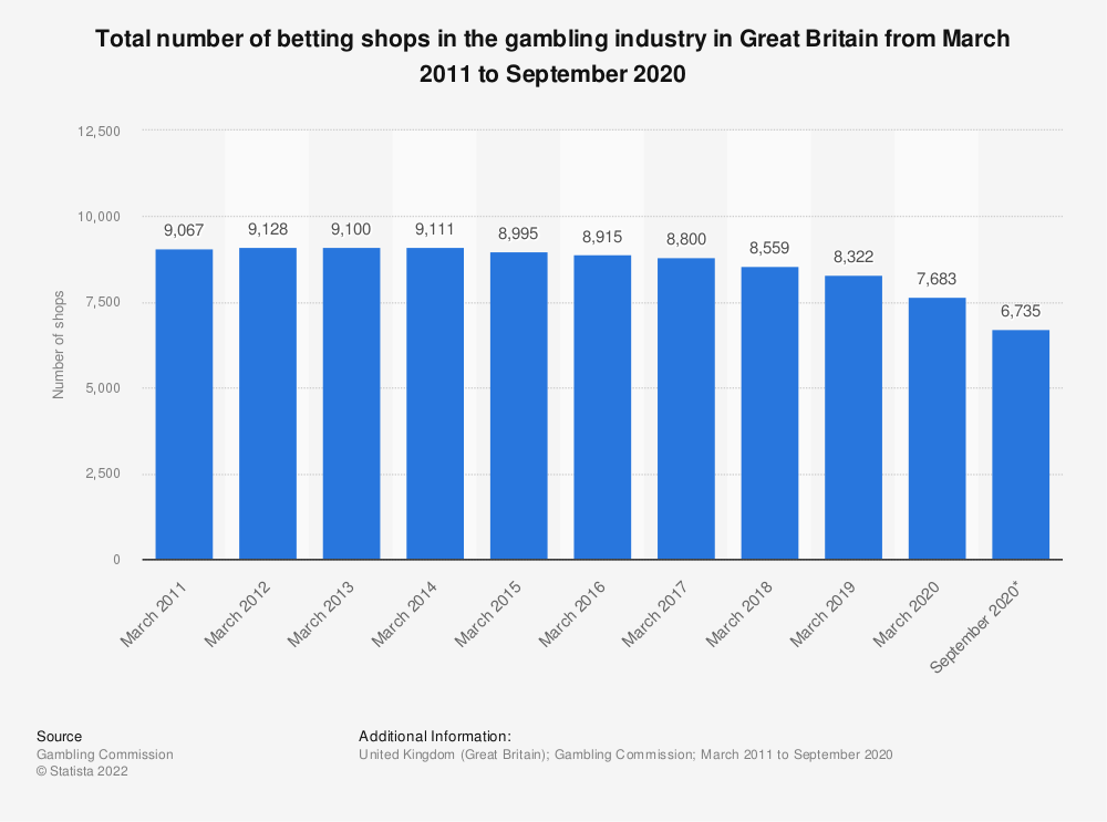 Statistic: Total number of betting shops in the gambling industry in Great Britain from March 31, 2011 to March 31, 2018 (in 1,000s) | Statista