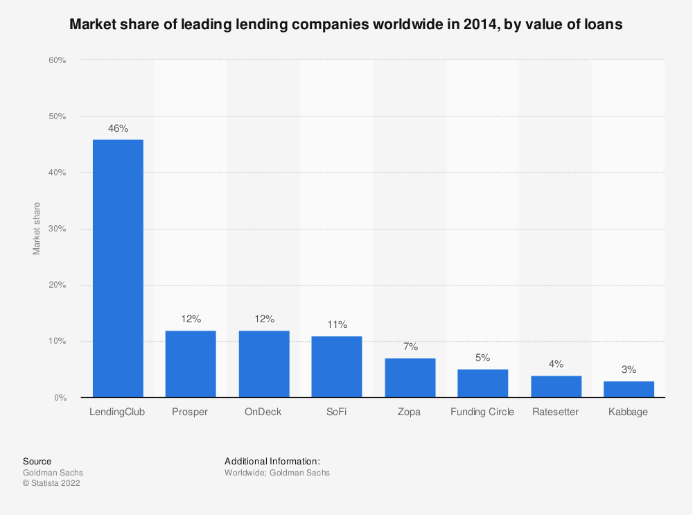 Statistic: Market share of leading lending companies worldwide in 2014, by value of loans | Statista