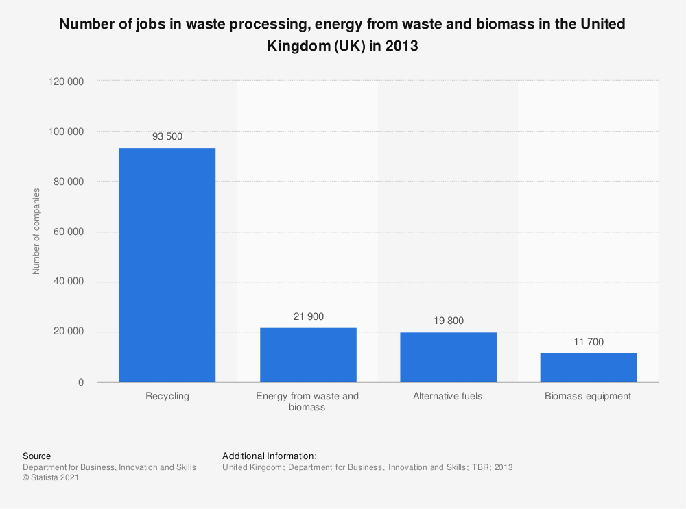 Statistic: Number of jobs in waste processing, energy from waste and biomass in the United Kingdom (UK) in 2013 | Statista