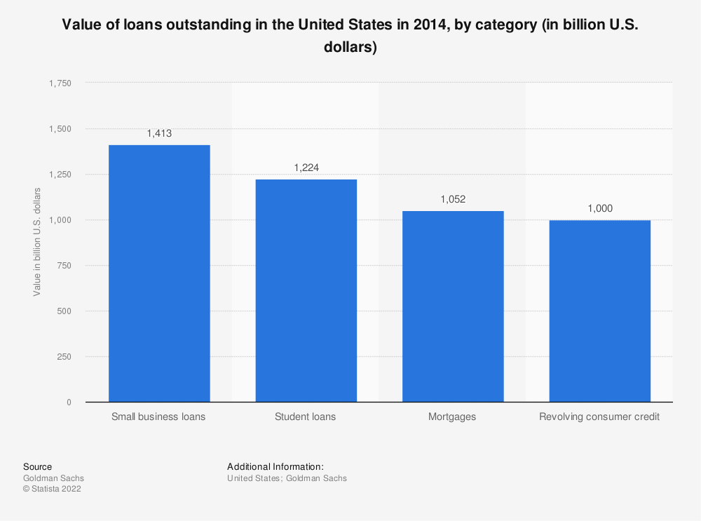 Statistic: Value of loans outstanding in the United States in 2014, by category (in billion U.S. dollars) | Statista