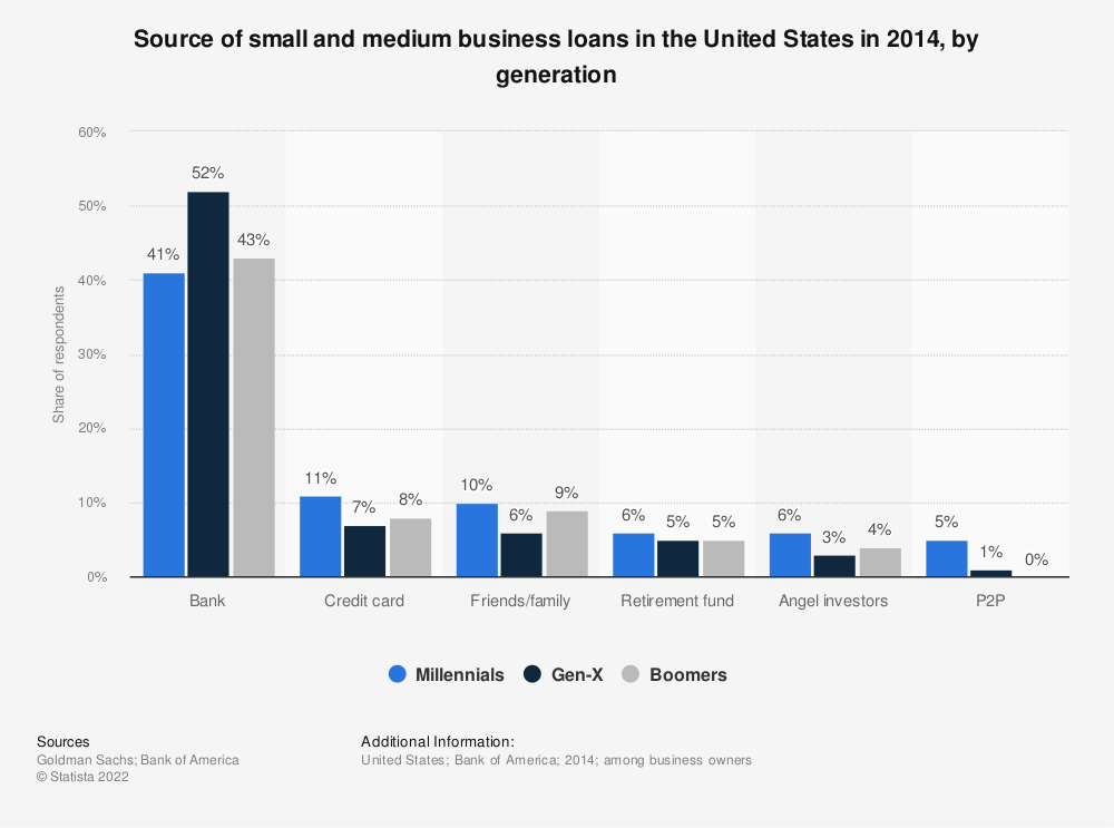 Statistic: Source of small and medium business loans in the United States in 2014, by generation | Statista