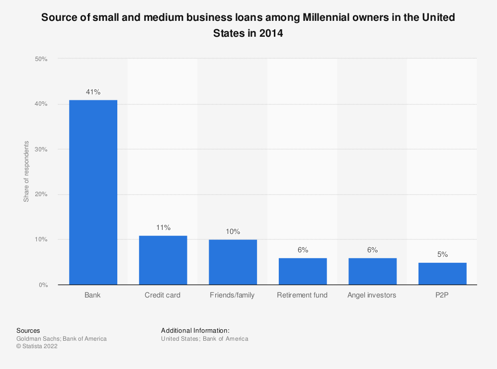 Statistic: Source of small and medium business loans among Millennial owners in the United States in 2014 | Statista