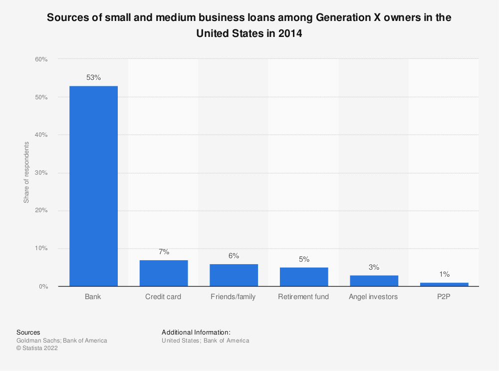 Statistic: Sources of small and medium business loans among Generation X owners in the United States in 2014 | Statista
