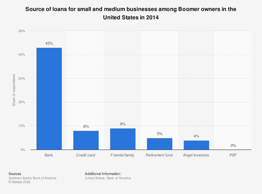 Statistic: Source of loans for small and medium businesses among Boomer owners in the United States in 2014 | Statista