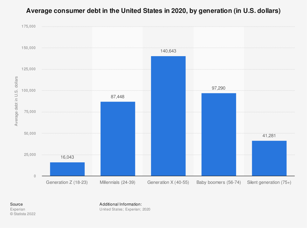 Statistic: Average debt and bankcard balance in the United States in 2014, by generation (in U.S. dollars)   Statista