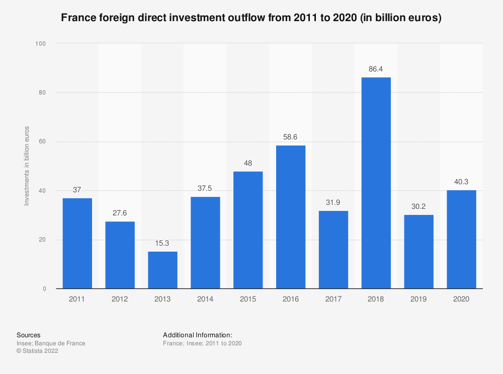 Statistic: France foreign direct investment outflow from 2011 to 2018 (in billion euros) | Statista