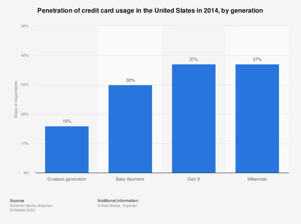 Statistic: Penetration of credit card usage in the United States in 2014, by generation | Statista