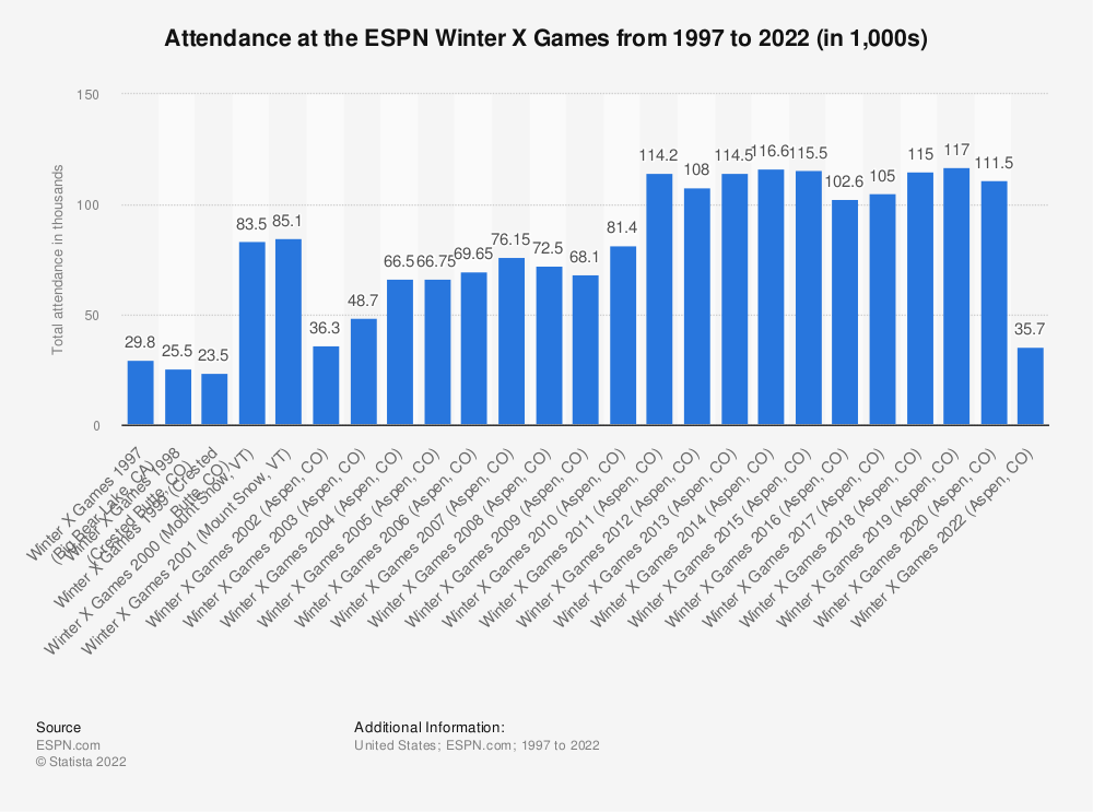 Statistic: Attendance at the ESPN Winter X Games from 1997 to 2020 (in 1,000s) | Statista