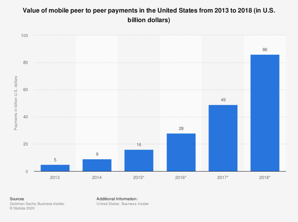 Statistic: Value of mobile peer to peer payments in the United States from 2013 to 2018 (in U.S. billion dollars) | Statista