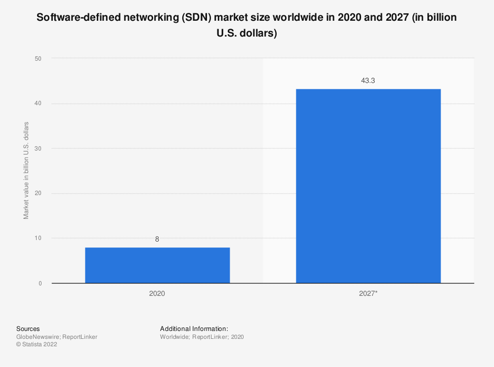 Statistic: Software-defined networking (SDN) market size worldwide from 2013 to 2021 (in billion U.S. dollars) | Statista
