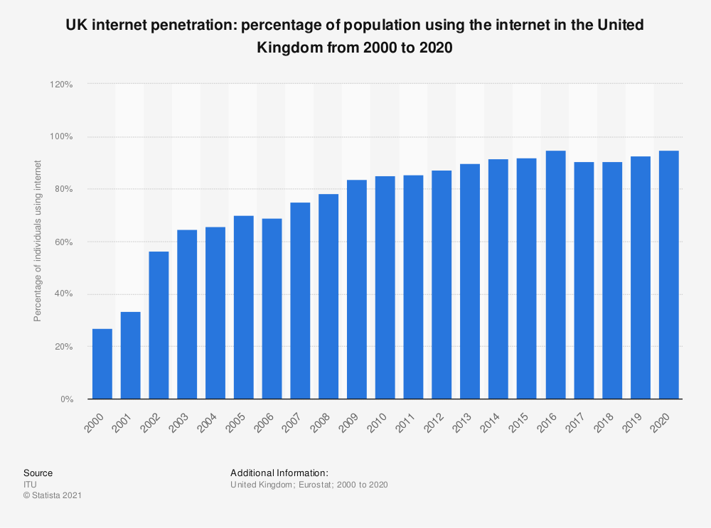 Statistic: UK internet penetration: percentage of population using the internet in the United Kingdom from 2000 to 2016 | Statista