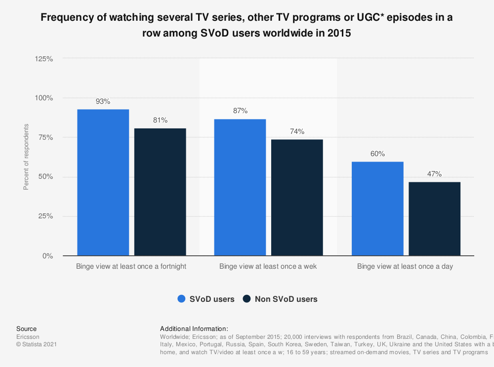 Statistic: Frequency of watching several TV series, other TV programs or UGC* episodes in a row among SVoD users worldwide in 2015 | Statista