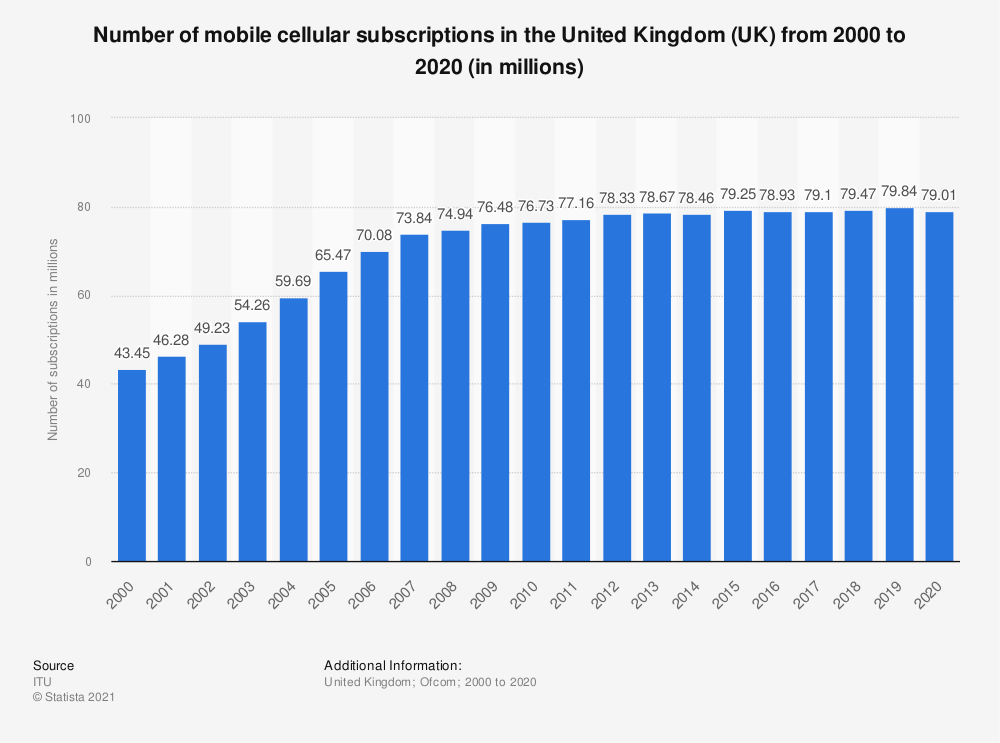 Statistic: Number of mobile cellular subscriptions in the United Kingdom (UK) from 2000 to 2017 (in millions) | Statista
