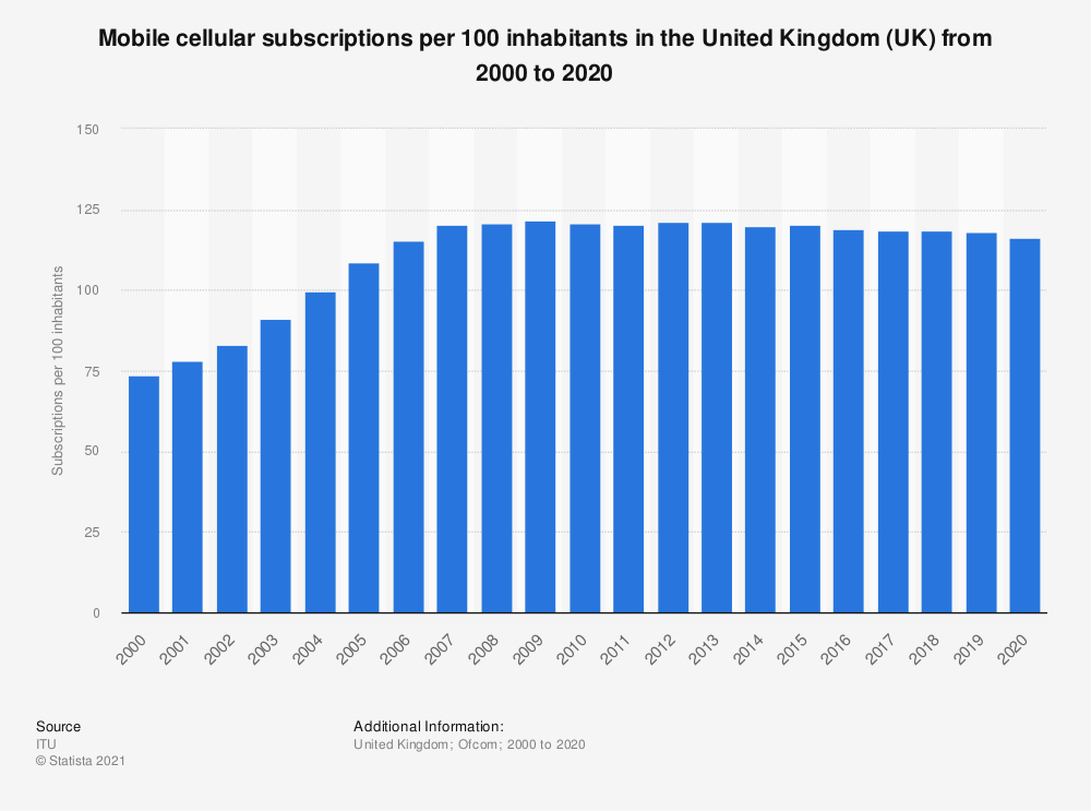 Statistic: Mobile cellular subscriptions per 100 inhabitants in the United Kingdom (UK) from 2000 to 2019 | Statista