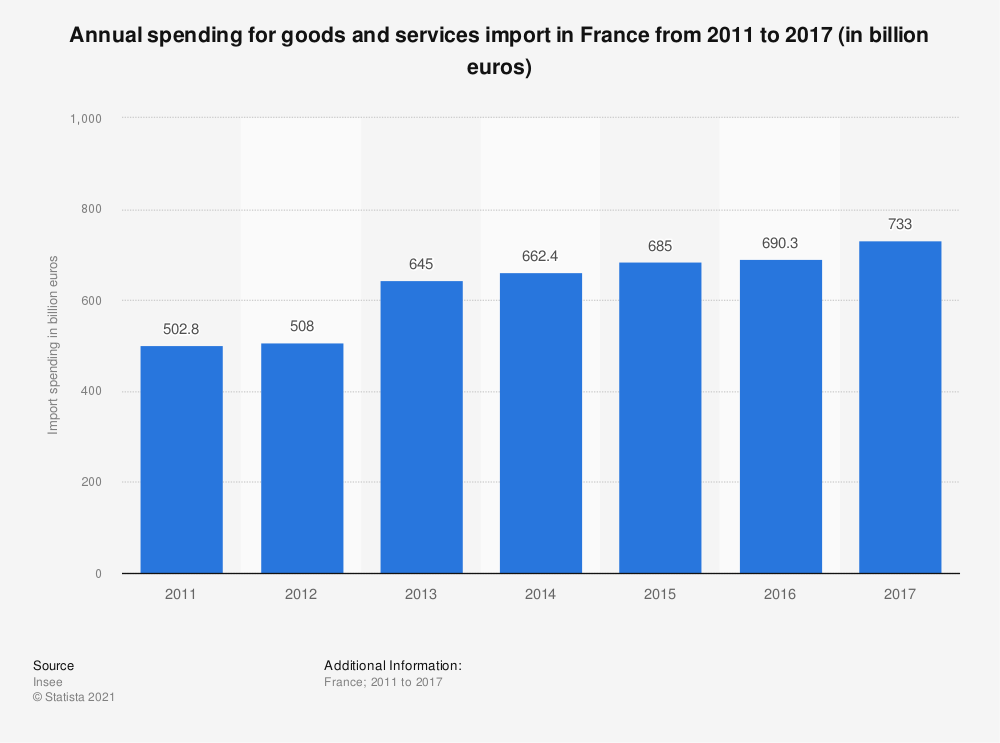 Statistic: Annual spending for goods and services import in France from 2011 to 2017 (in billion euros) | Statista