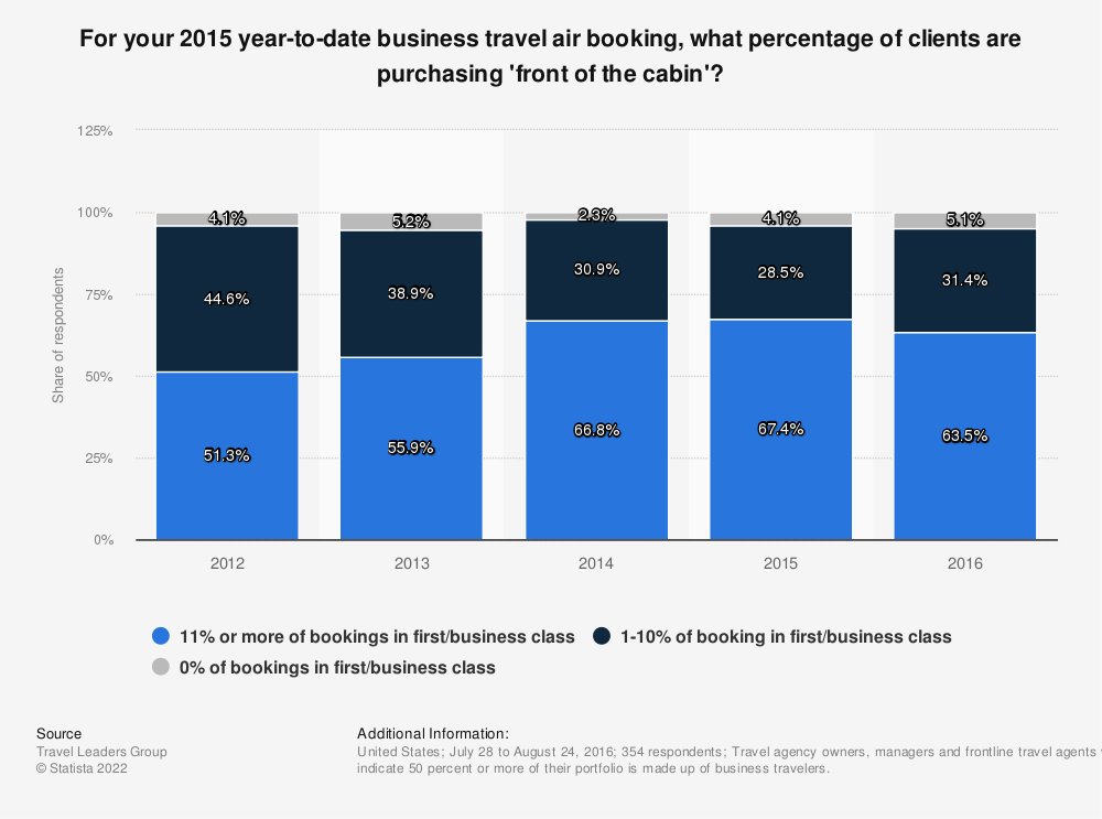 Statistic: For your 2015 year-to-date business travel air booking, what percentage of clients are purchasing 'front of the cabin'? | Statista