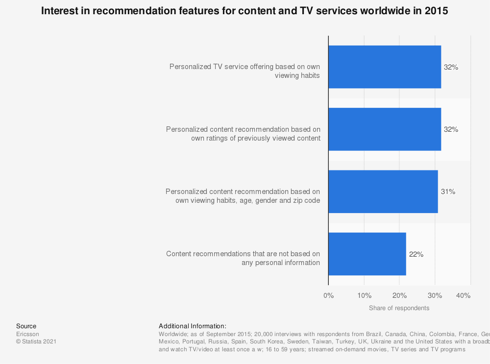 Statistic: Interest in recommendation features for content and TV services worldwide in 2015    Statista