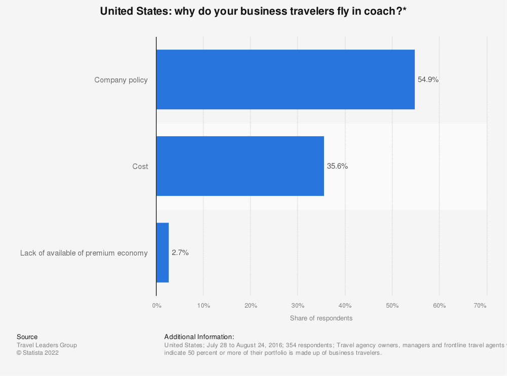 Statistic: Why do your business travelers fly in coach?* | Statista