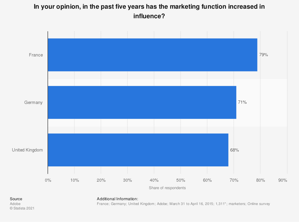 Statistic: In your opinion, in the past five years has the marketing function increased in influence? | Statista
