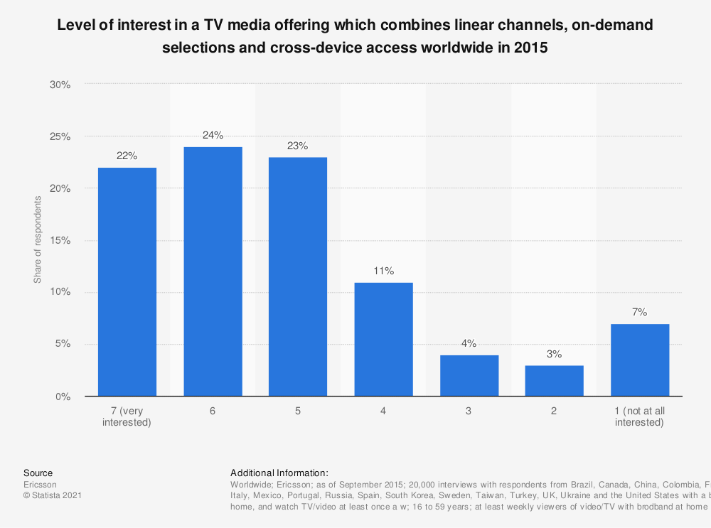 Statistic: Level of interest in a TV media offering which combines linear channels, on-demand selections and cross-device access worldwide in 2015  | Statista