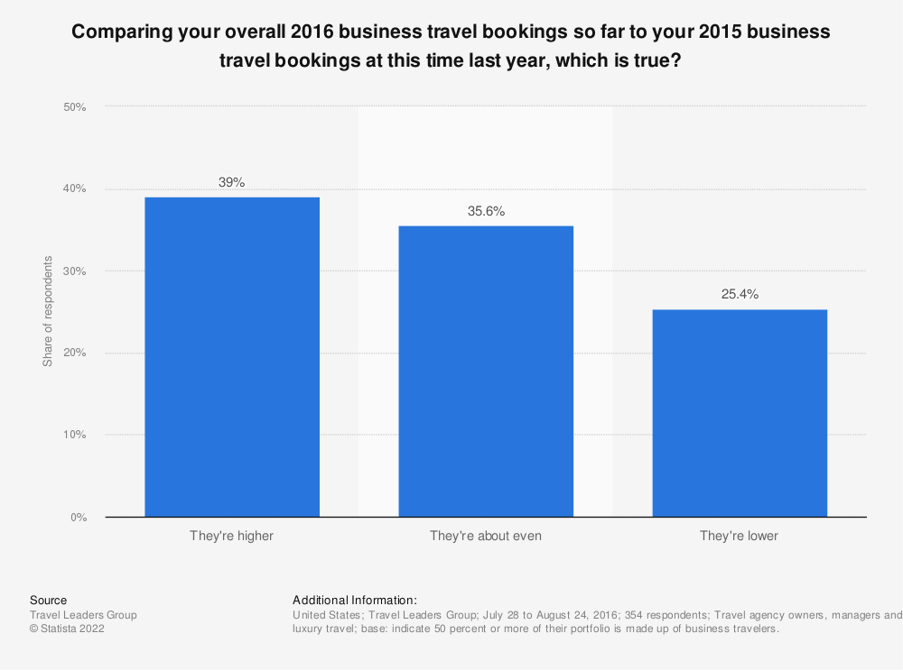 Statistic: Comparing your overall 2016 business travel bookings so far to your 2015 business travel bookings at this time last year, which is true?   Statista