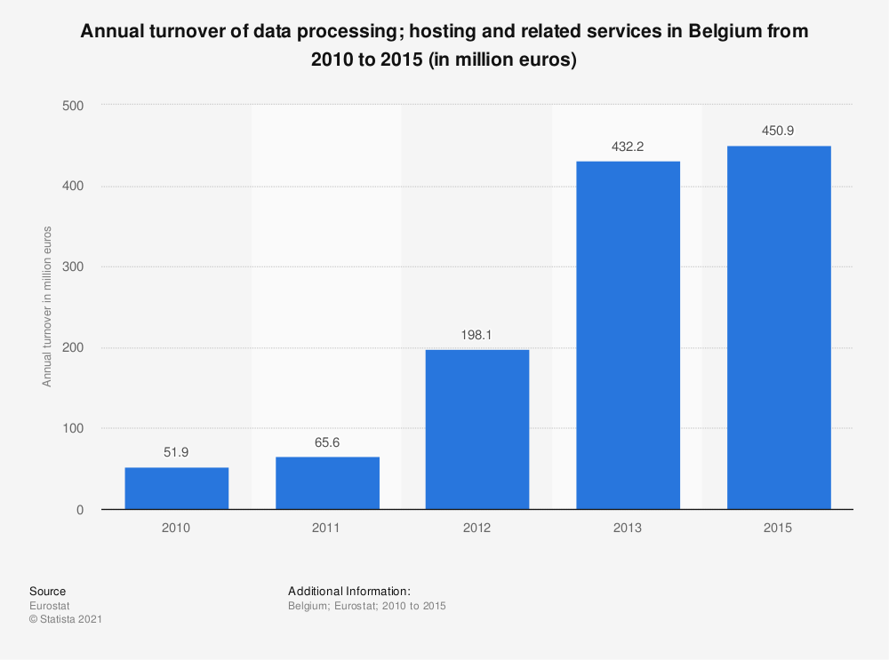 Statistic: Annual turnover of data processing; hosting and related services in Belgium from 2010 to 2015 (in million euros) | Statista