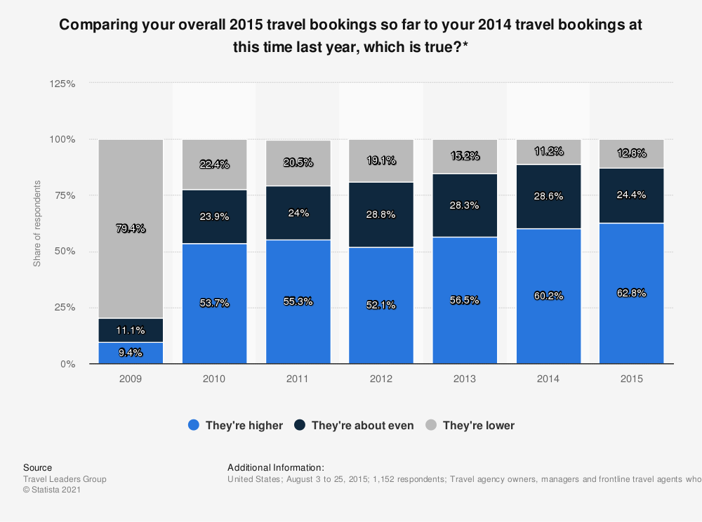 Statistic: Comparing your overall 2015 travel bookings so far to your 2014 travel bookings at this time last year, which is true?* | Statista