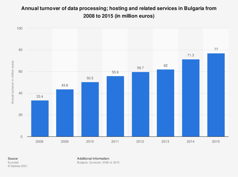 Statistic: Annual turnover of data processing; hosting and related services in Bulgaria from 2008 to 2015 (in million euros) | Statista