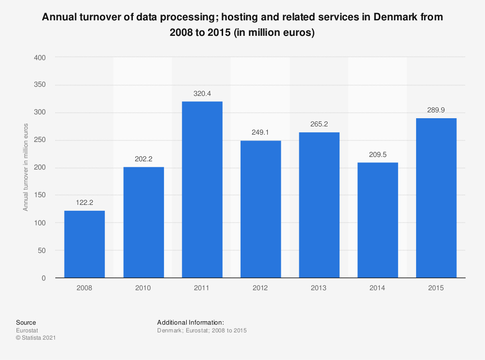 Statistic: Annual turnover of data processing; hosting and related services in Denmark from 2008 to 2015 (in million euros) | Statista