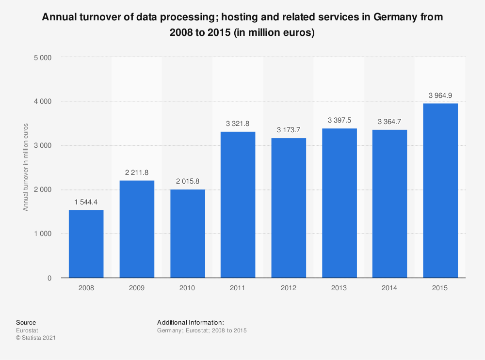 Statistic: Annual turnover of data processing; hosting and related services in Germany from 2008 to 2014 (in million euros) | Statista