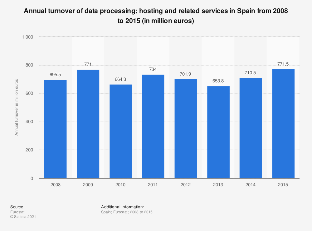 Statistic: Annual turnover of data processing; hosting and related services in Spain from 2008 to 2015 (in million euros) | Statista