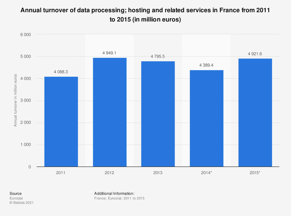 Statistic: Annual turnover of data processing; hosting and related services in France from 2011 to 2015 (in million euros) | Statista